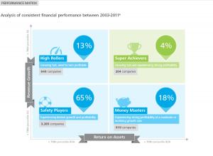deloitte-be_superior-performance_infographic_performance-matrix