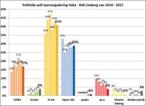 politiek bij Voka